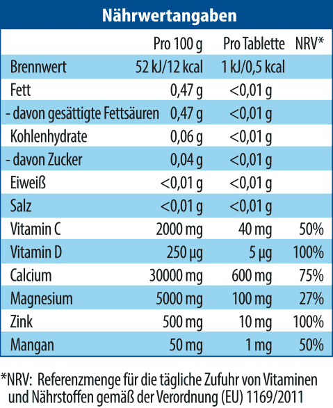 an overview of vitamin a and calcium